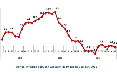 نمودار نرخ تورم از ژانویه 2010 تا نوامبر 2012
