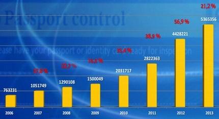 آمار ورود گردشگران خارجی به گرجستان از سال 2006 تا 2013
