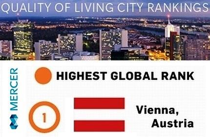 تفلیس، بدترین شهر اروپا