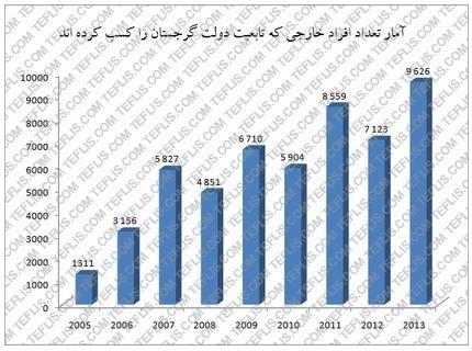 آمار تعداد افرادی که طی سال های 2005 تا 2013 تابعیت گرجستان را کسب کرده اند