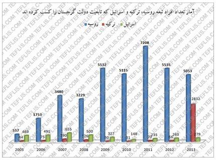 آمار تعداد افراد تبعه روسیه، ترکیه و اسرائیل که طی سال های 2005 تا 2013 تابعیت گرجستان را کسب کرده اند