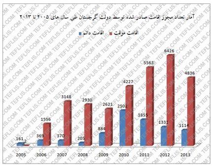 آمار تعداد مجوز اقامت صادر شده توسط دولت گرجستان طی سال های 2005 تا 2013