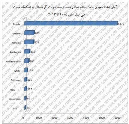 آمار تعداد مجوز اقامت دائم صادر شده توسط دولت گرجستان طی سال های 2005 تا 2013
