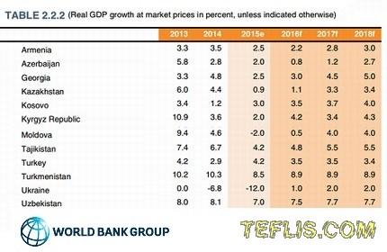 نگاه مثبت گروه بانک جهانی به رشد اقتصادی در گرجستان طی 3 سال آینده